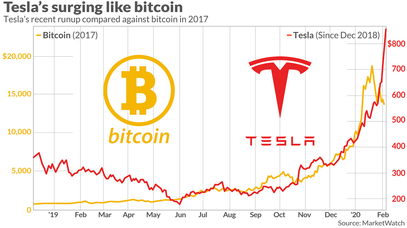 market-extra:-tesla's-surging-stock-is-starting-to-remind-wall-street-of-bitcoin's-parabolic-rally-in-2017.-here's-why