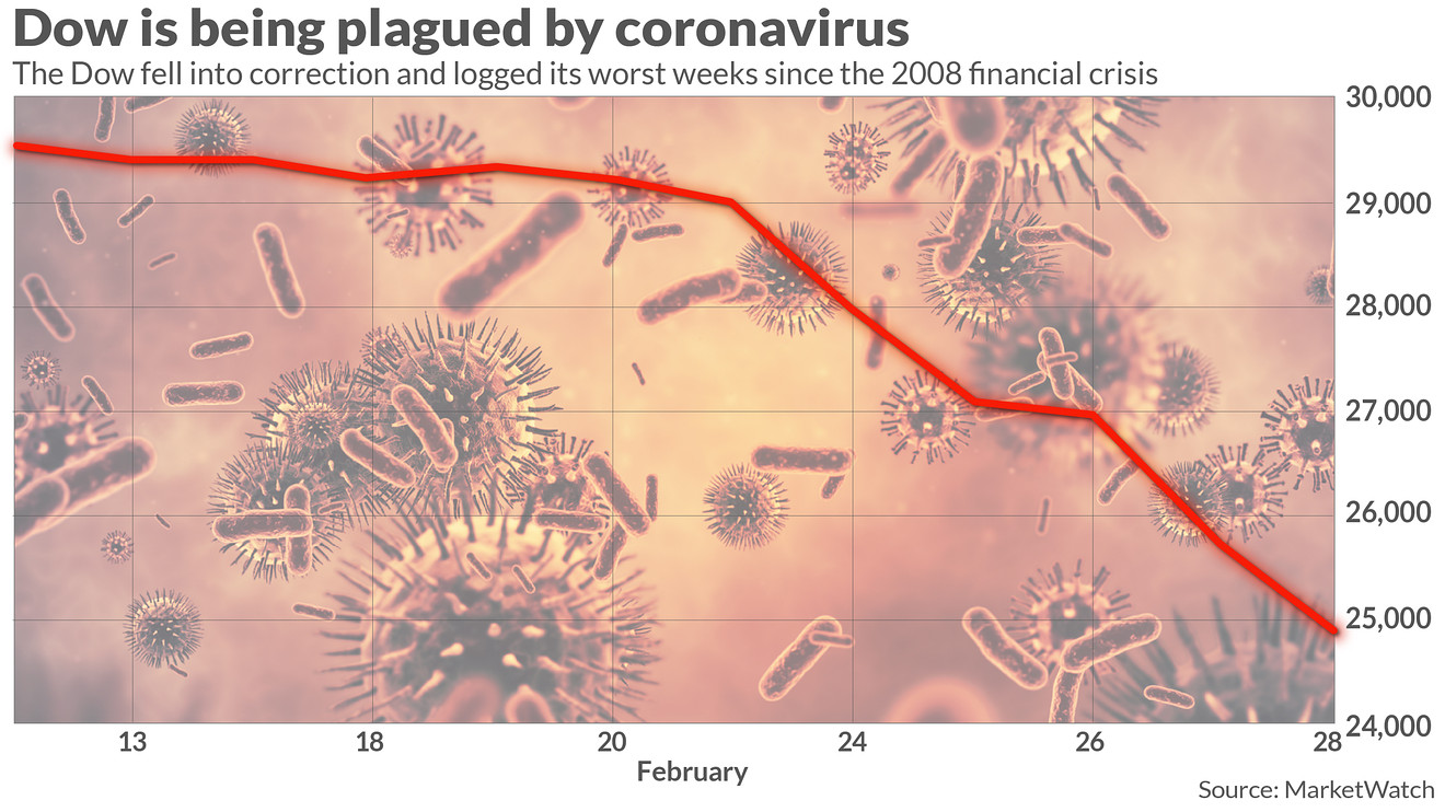 market-snapshot:-a-coronavirus-stricken-stock-market-has-seen-$4.3-trillion-in-value-vanish-over-the-past-7-sessions,-and-wall-street-is-wondering-if-the-fed-can-heal-it