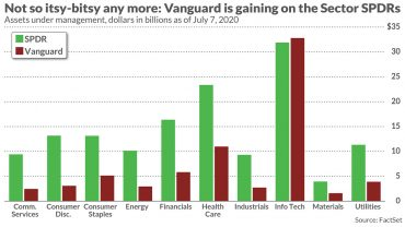 will-vanguard-step-on-the-spdr?-this-technology-etf-just-dethroned-the-industry-leader