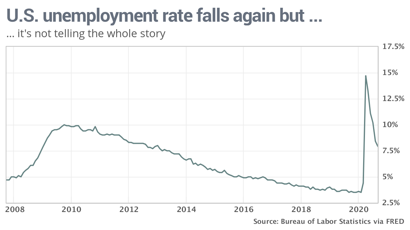 economic-report:-us-unemployment-rate-falls-to-pandemic-low-of-7.9%,-but-that's-not-the-whole-story